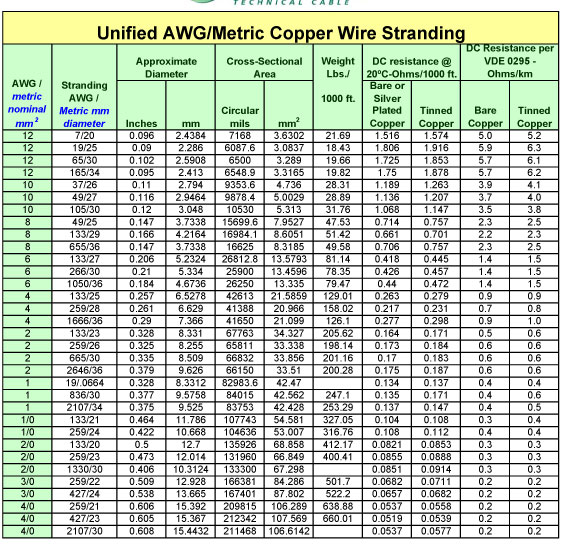 Wire gauge diameter conversion wire center metric to awg wire size conversion chart gallery chart design for rh collegepaperwriters info wire gage diameter conversion wire gage diameter conversion greentooth Choice Image